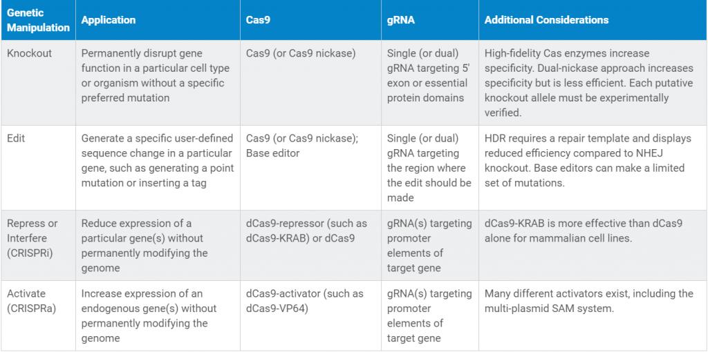 جدول ۱: دستکاری ژنتیکی موردنظر