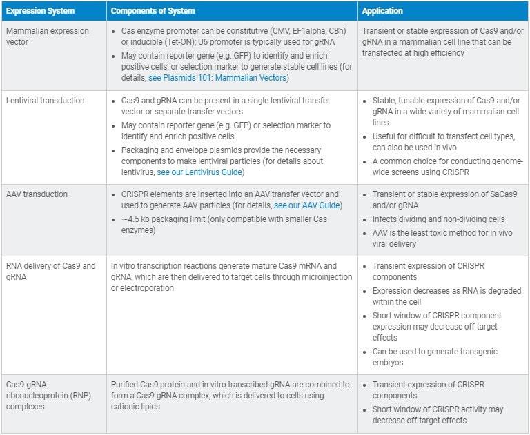 جدول ۲: انتخاب سیستم بیانی مناسب برای تکنیک CRISPR/Cas9