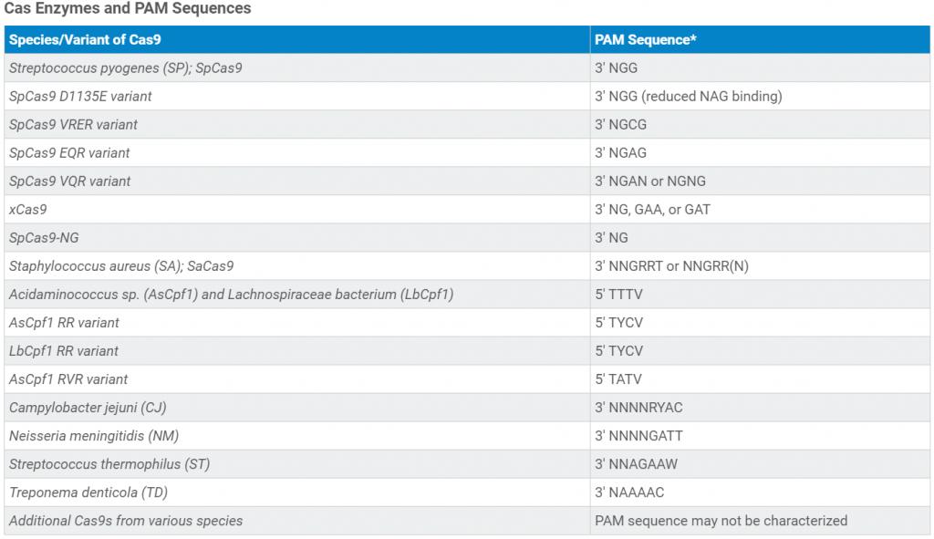جدول ۳: آنزیمهای مختلف Cas و توالیهای مختلف PAM